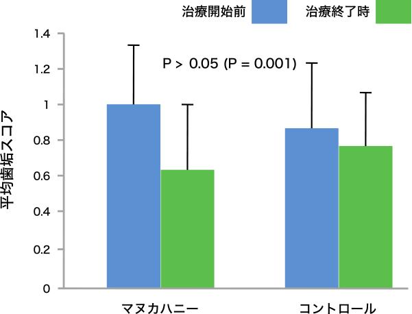 図1. 治療開始前および治療終了の平均歯垢スコア