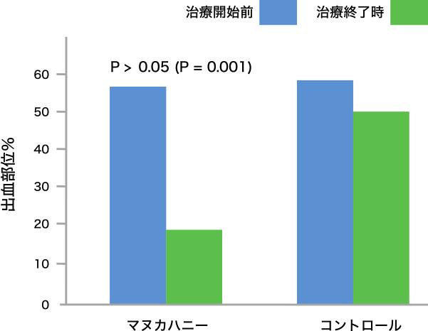 図2. 治療開始前および治療終了の出血部位%