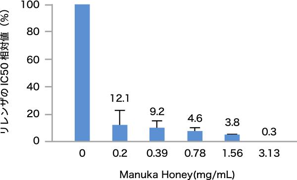 図2. マヌカハニーを併用した際のリレンザのIC50の相対値
