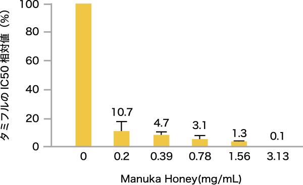 図3. マヌカハニーを併用した際のタミフルのIC50の相対値