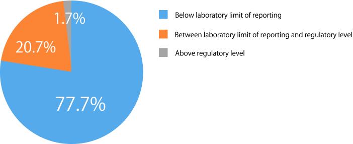 図1. 2017年から2018年に実施されたグリホサート検査結果
